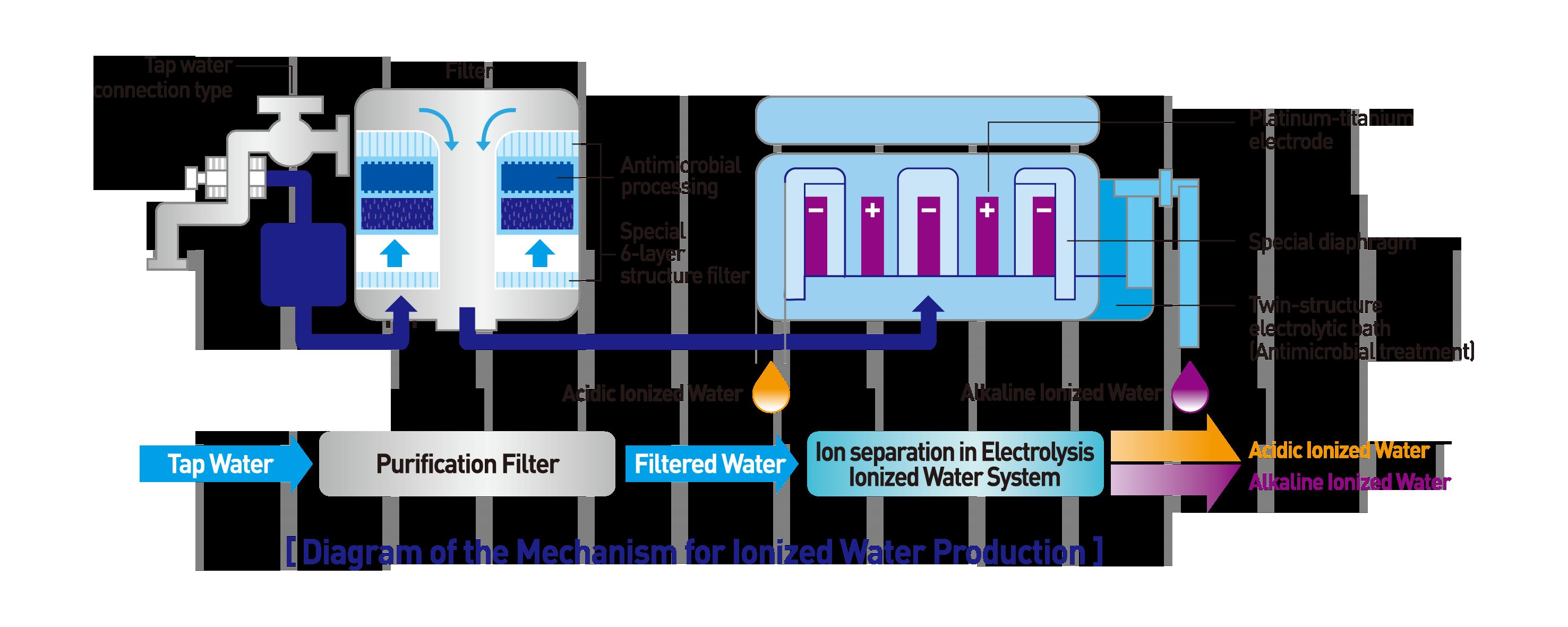 Alkaline Water Filtration System Alkal Life 7000sl