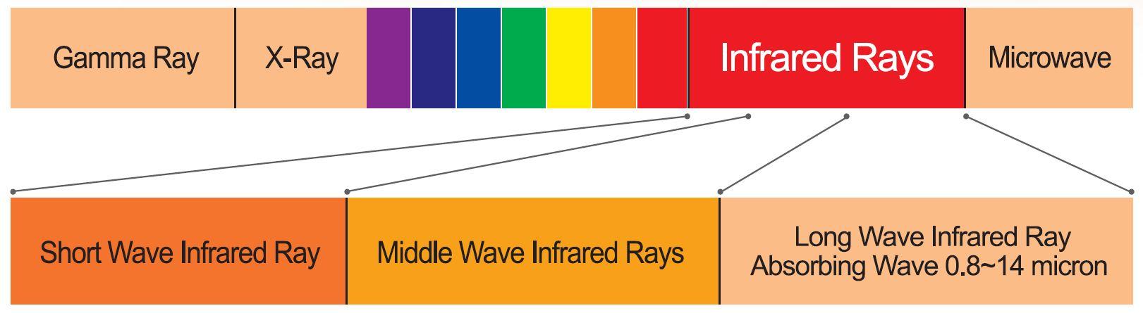 Infrared Rays spectrum