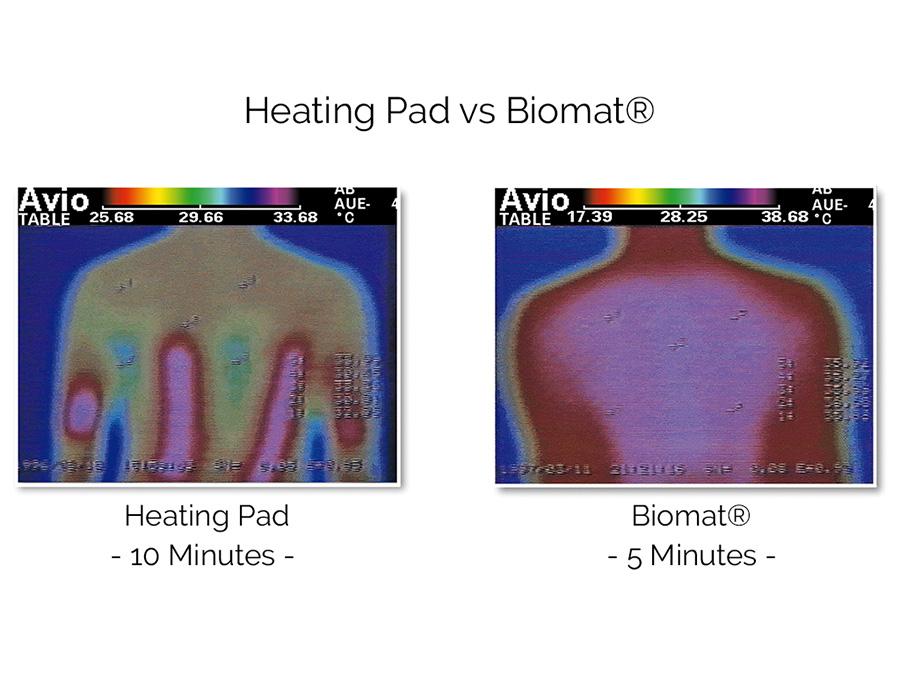 Heating pad vs. Biomat