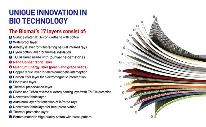 17 layers of material Biomat